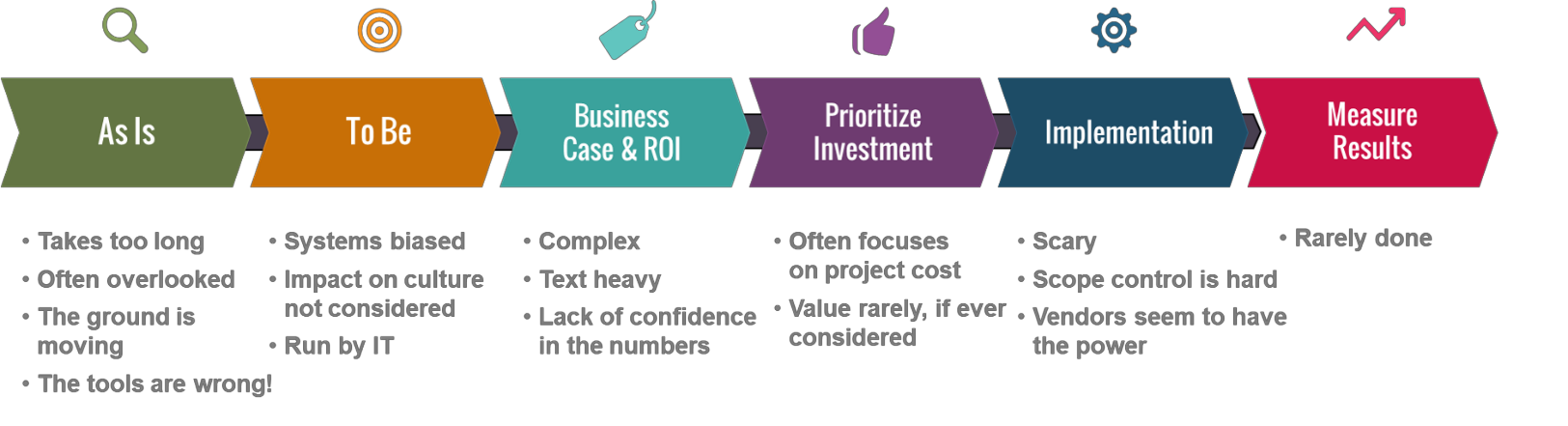 Typical business case process